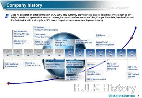 hanjin logistics corporate presentation