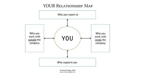 s day relationship map your relationship map samuel s cfo website