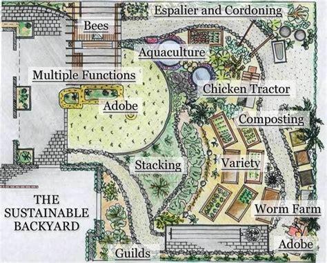 homestead layout design the 25 best farm layout ideas on pinterest barn layout