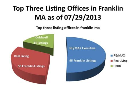 Top Office Mérignac by Top Three Listing Offices In Franklin Ma As Of 07 29 2013