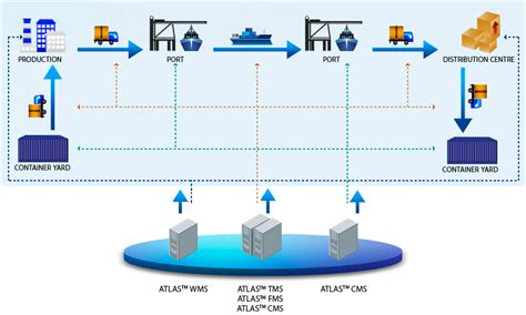 supply chain management diagram supply chain supply chain diagram