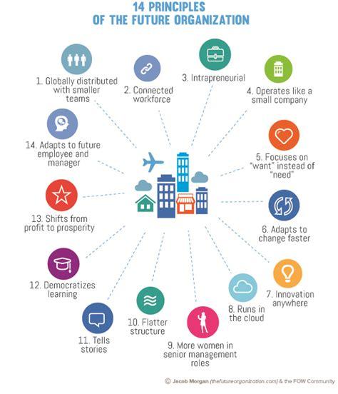 design management future 14 principles of the future organization jacob morgan