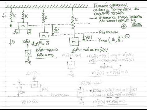 formula oscilacion amortiguada ecuaci 243 n diferencial sistema masa resorte vibraci 243 n libre