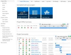 sharepoint project portfolio dashboard google search