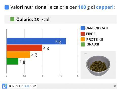 in quale alimento si trova il magnesio capperi propriet 224 terapeutiche calorie e valori nutrizionali
