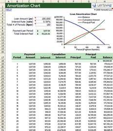 amortization chart template create a simple amortization