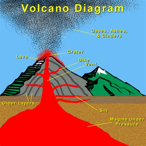 diagram of volcanoe again composite volcano diagram