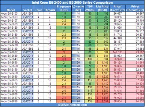 intel mobile cpu list intel xeon e5 2400 and e5 2600 series processor comparison