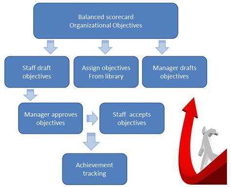 performance management system centranum