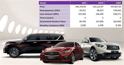 Infiniti Financial Service Infiniti Flexi Financing Offers Lower Monthly Payments