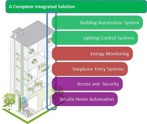 integrated building solutions for the high rise
