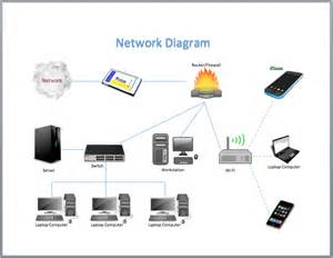 networking powerpoint templates network diagram template microsoft word templates