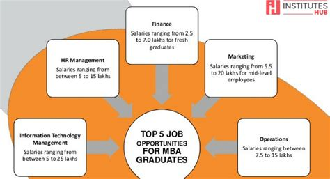 Career Opportunities For Mba Graduates by Five Career Paths And Opportunities For Mba Graduates