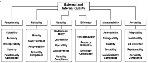 software design quality criteria quality aspects to remember when starting an agile project