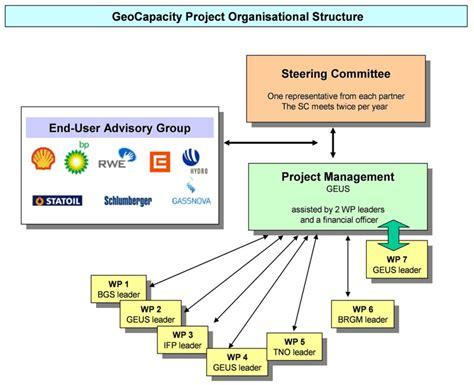 project management diagram the eu geocapacity project project management