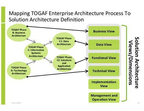 design solution definition architecteur definition software architecture versus