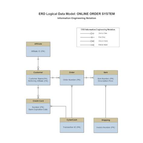 logical database diagram ie notation logical data model