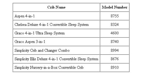 Simplicity Crib Recall List by Recall Simplicity Cribs One Infant Reported The