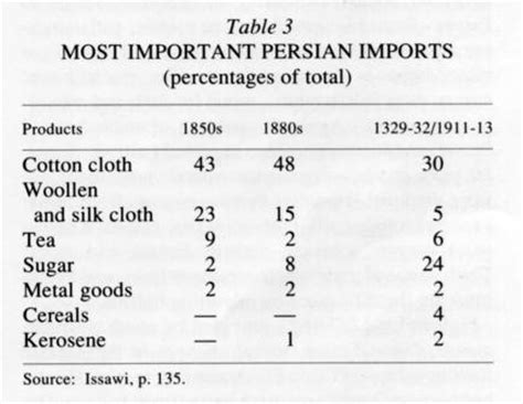 ottoman empire trade goods commerce vi in the safavid and qajar periods