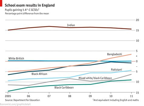 Average Mba Iq by Daily Chart Race To The Top The Economist