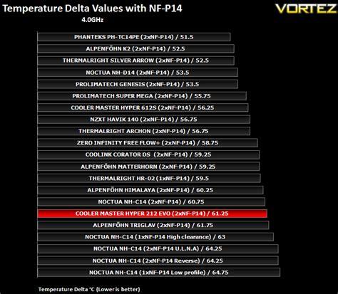hyper 212 evo 120mm fan oem package cooler master hyper 212 evo cpu cooler review results