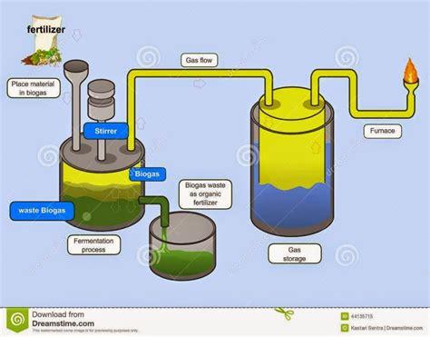 berbagai desain reaktor biogas biogas digester
