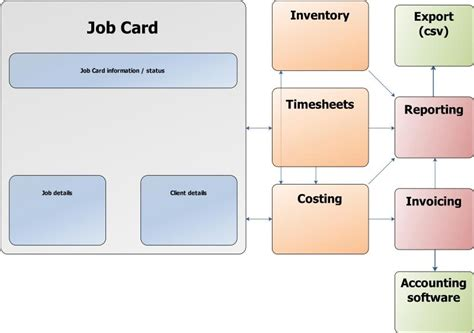 service job card template vehicle maintenance repair job card template excel word