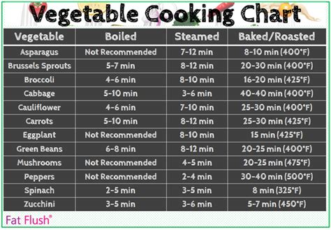how to roast everything a changing guide to building flavor in vegetables and more books vegetable cooking chart flush
