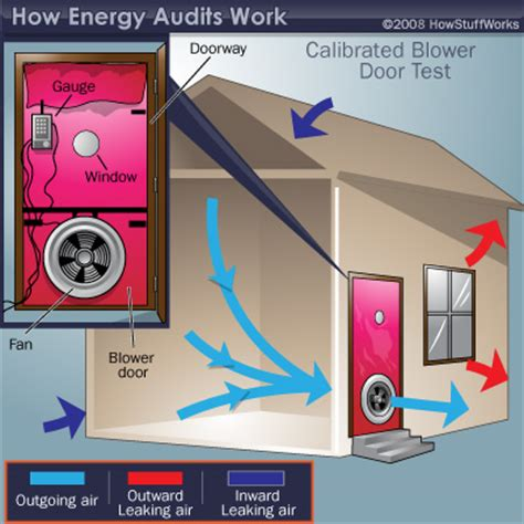 home audit can save you money texasishot energy efficiency