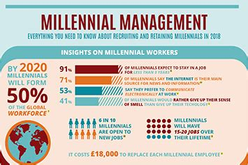 10 leadership strategies that millennials must know infographic everything you need to know about recruiting millennials in 2018 hr daily advisor