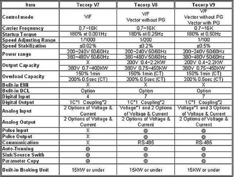 Alkohol Sp Toner Sp Murah jual ac motor drive frequency inverter hc2v8 v9 high