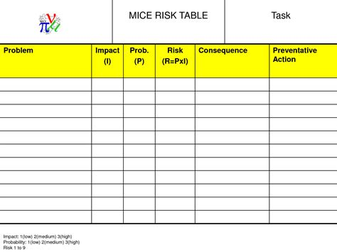 Enchanting Risk Table Template Gift Resume Formats Modelsrumahminimalis Info Carf Risk Management Plan Template