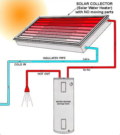 solar heater diagram solar water heater diagram buscar con solar