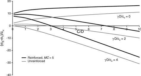 Micropile Design Spreadsheet by Micropile Design Spreadsheet Buff