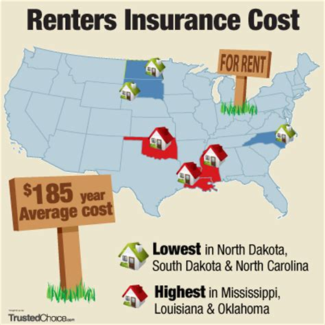 how much does renters insurance cost average price