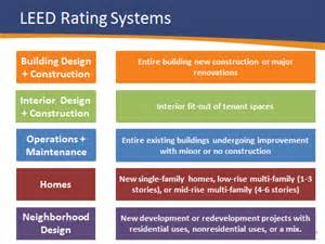 what is a leed certification the leed rating systems explained