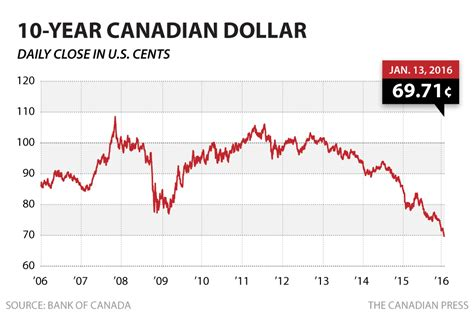 dma article new year s data predictions for 2015 stock markets tumble as loonie falls to new 13 year low