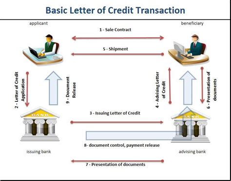 Letter Of Credit The Contract Of Wakalah Characteristics Of Standby Letter Of Credit