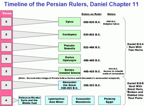 the coming king of the understanding daniel 11 40 45 books prophecies of daniel 11 part 1 study grow
