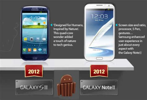 Samsung S3 Kitkat update my androidandroid kitkat update for galaxy note 2