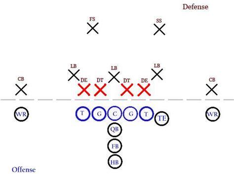 football holes diagram basic american football diagram nfl by