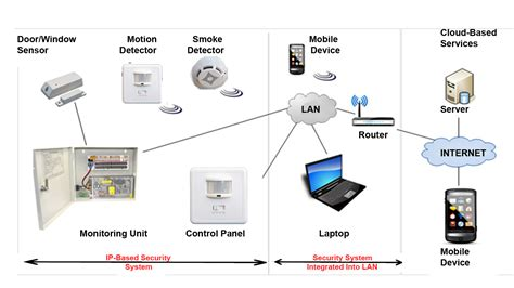edacafe the move to cloud enabled ip based security systems