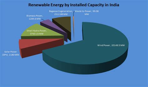 Mba In Renewable Energy Management In India by Renewable Energy Graphs Images