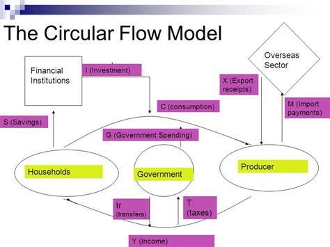 a circular flow diagram is a model that the circular flow model ppt