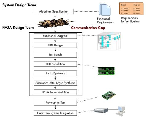 team workflow driving the adoption of model based design for