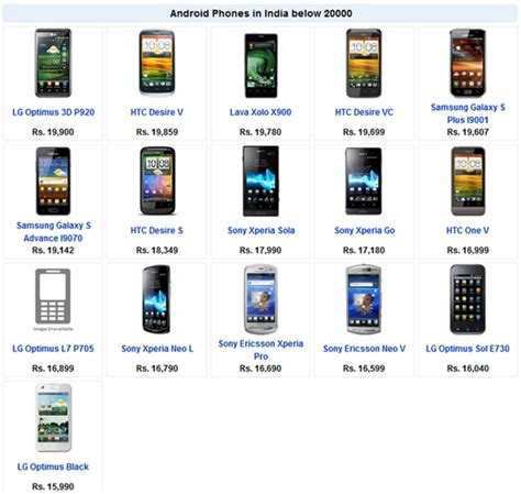 list of android phones 2013 android phones india price list specs from rs 15 000 to 20 000