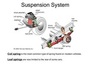 What Do Car Shocks Look Like Automobile Suspension System