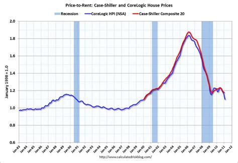 us rent prices evolution des prix de l immobilier hausse ou baisse
