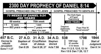 Vatican City Holy See Calendã 2018 Daniel Prophecy Timeline Daniel S 70 Week Prophecy Chart