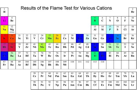 periodic table of elements test information on chemical elements skm classes south